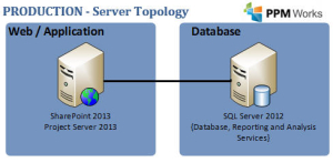 Project Server Topology