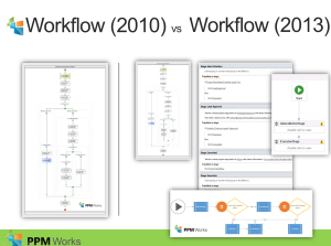 PPM Works - Workflow