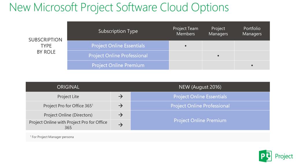New Microsoft Project Cloud Options Ppm Works Inc