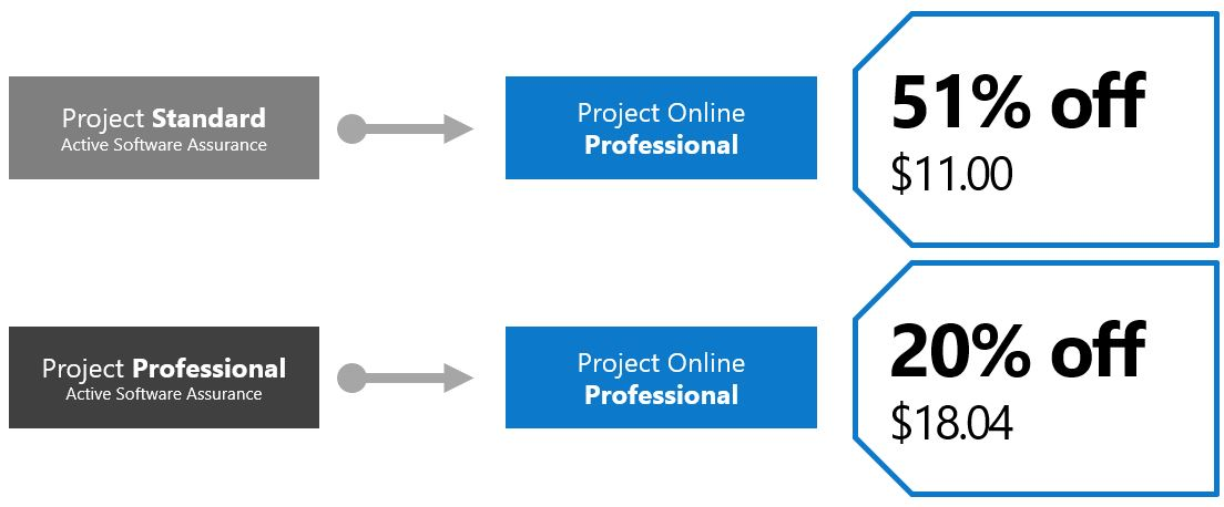 Microsoft Project Online Special Promo Ppm Works Inc